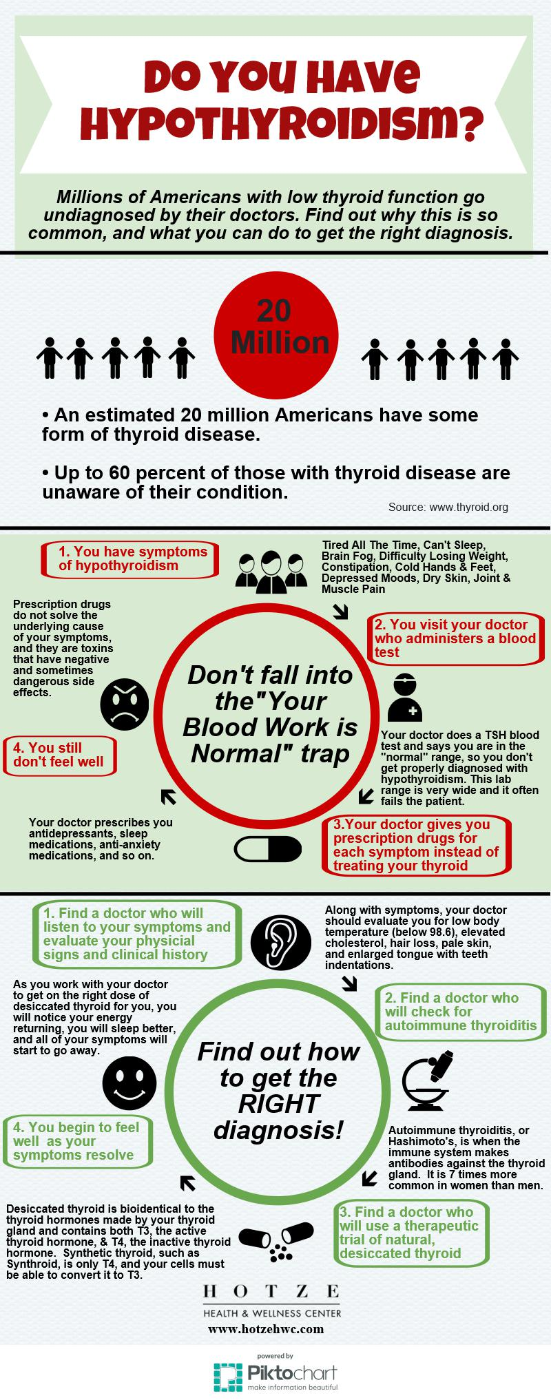 Symptoms of Hypothyroidism: How to get the RIGHT diagnosis