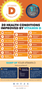 20 Health Conditions Improved by Vitamin D