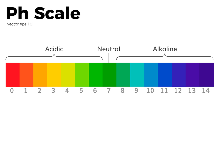 pH scale | Hotze Health & Wellness Center
